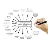 Hand writing element of food safety and quality management syste Royalty Free Stock Image