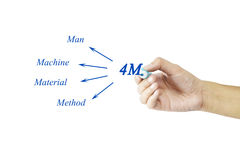 Hand writing element of 4M (Man, machine, material, method) for Royalty Free Stock Photo