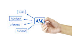 Hand writing element of 4M (Man, machine, material, method) for Stock Photo