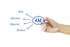 Hand writing element of 4M (Man, machine, material, method) for Royalty Free Stock Images