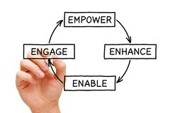 Empower Enhance Enable Engage Diagram Concept royalty free stock photo