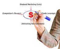 Hand writing graph business marketing plan. With dollar sign on a whiteboard Royalty Free Illustration