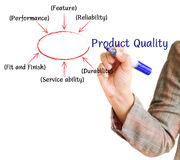 Hand writing graph product quality business plan. On a whiteboard Stock Illustration