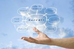 Handgetragener Erfolgsdiagrammfluß Lizenzfreie Stockfotografie