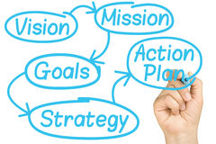 Handschrift-Planungs-Geschäftsprozess Whiteboard Stockbild