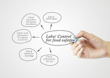 Handschriftelement der Aufkleber-Steuerung für Lebensmittelsicherheit für busin Stockbilder