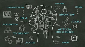 Handwriting Human head shape, imagination, technology, innovation, artificial intelligence at chalkboard.