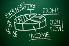 Handwritten Cash Flow pie chart Stock Photography