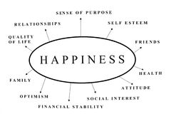 Happiness. Some possible topics about happiness stock images