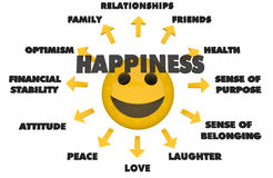 Happiness topics. Possible topics regarding happiness and a 3D smiley face Royalty Free Stock Photos