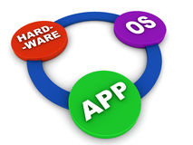 Hardware os app. Hardware to os and finally to app performance on an open computing model vector illustration