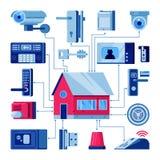 Haus mit verbundenen Hauptsicherheitssystemen Intelligente Technologien, Sicherheitshaus, Steuerung und Schutzkonzept Vektorebene stock abbildung