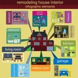 Hausumgestaltung infographic Gesetzte Innenelemente für die Schaffung Stockfoto