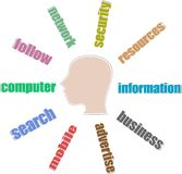 Head with the words on the social networking Royalty Free Stock Images
