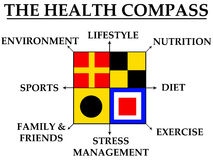 Health compass. Important topics regarding health and life Royalty Free Stock Images
