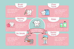 Health cute teeth. 6 steps for health cute cartoon  teeth, great for health dental care concept Royalty Free Stock Images