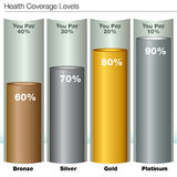 Health Insurance Coverage Levels. An image of health insurance coverage levels chart Stock Images
