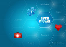 Health insurance diagram concept illustration Royalty Free Stock Images