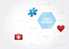 Health insurance diagram concept illustration Stock Images