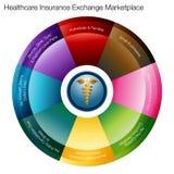 Health Insurance Exchange Marketplace. An image of a health insurance exchange marketplace chart vector illustration