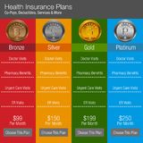 Health Insurance Plan Chart Color Coded. An image of a health insurance plan color coded chart Royalty Free Stock Images