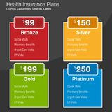 Health Insurance Plan Chart Royalty Free Stock Image