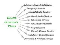 Health insurance plan. Diagram of health insurance plan stock photos