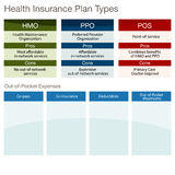 Health Insurance Plan Types Stock Image