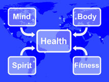 Health Map Means Mind Body Spirit And Fitness Stock Image