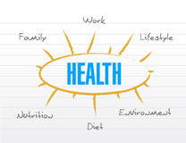 Health model diagram list illustration Stock Photography