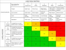 Free Health, Safety And Environment  Risk Matrix. Risk Matrix Is A Commonly Used Risk Assessment Tool For Evaluating And Estimating Ris Royalty Free Stock Photography - 186161767