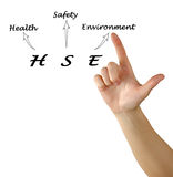 Health and Safety Environment. Diagram of Health and Safety Environment Royalty Free Stock Photo