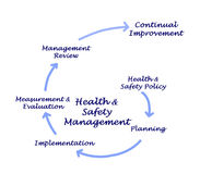 Health & Safety Management Royalty Free Stock Photography