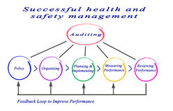 Health and safety management. Successful health and safety management Stock Photos