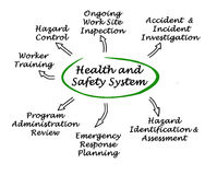 Health and Safety System vector illustration