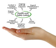 Health and Safety System Stock Photos