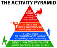 Healthy activity. The activity pyramid for healthy living Royalty Free Stock Images