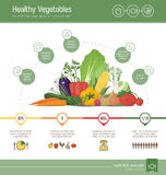 Healthy eating infographic Stock Images