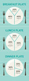 Healthy eating plate diagram. Breakfast, lunch and dinner Stock Photos