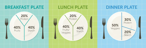 Healthy eating plate diagram. Breakfast, lunch and dinner Stock Photography