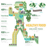 Healthy food with organic food. Infographic. Food trend health care concept illustrationl Royalty Free Stock Photography