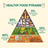 Healthy food pyramid. Infographic pictures. With visualization of different groups of nutritions from food. Pyramid health food infographic, healthy organic Royalty Free Stock Photography