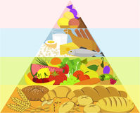 Healthy food pyramid Stock Photos