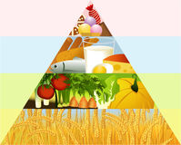 Healthy food pyramid Royalty Free Stock Photo