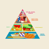 Healthy food pyramid vector poster in flat style design. Different groups of products royalty free illustration