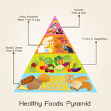 Healthy Foods Pyramid Stock Photos