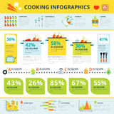 Healthy home cooking  infographic informative. Home cooking healthy nutrients consumption and modern kitchen appliances trends statistics infographic report Stock Images