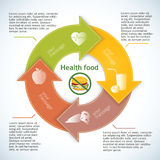 Healthy-lifestyle-burger-no-leaflet-arrows-in-a-circle Stock Image