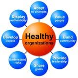 Healthy organizations Stock Image