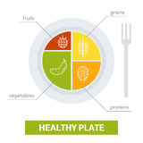Healthy plate concept Royalty Free Stock Photo